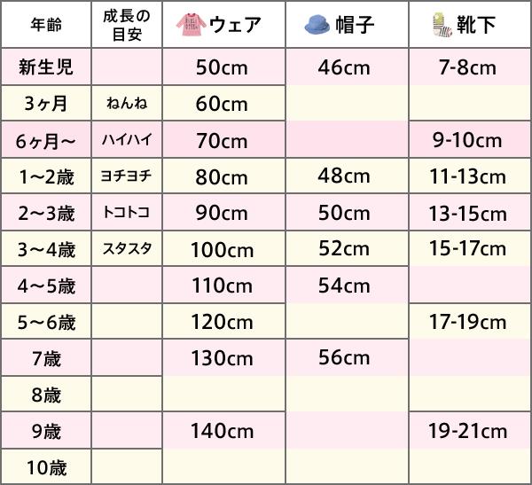ベビー服・子供服のサイズ表