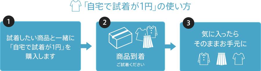 「自宅で試着が1円」の使い方