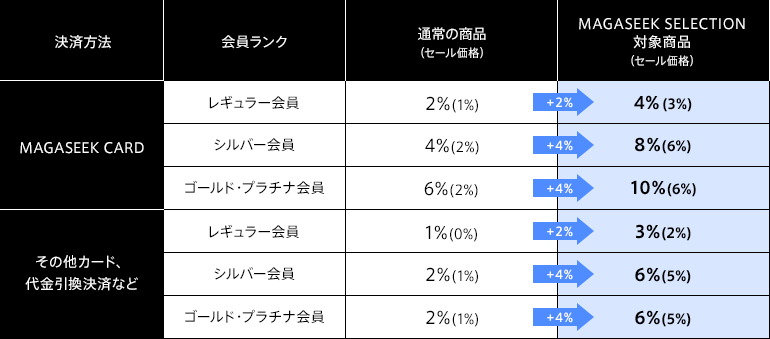 """MAGASEEK SELECTION ポイント増量の詳細"