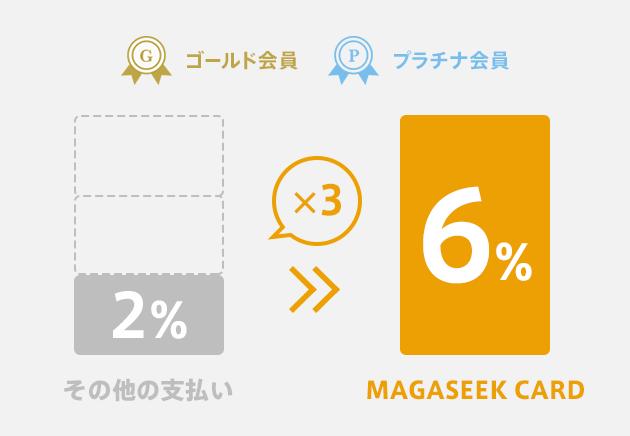 ゴールド・プラチナ会員様はMAGASEEK CARD決済時6%ポイント還元